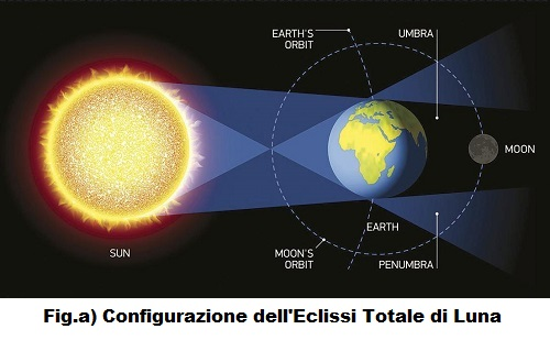 Fig.a) Eclisse di Luna