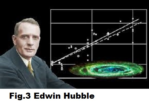 Fig.3 Edwin Hubble