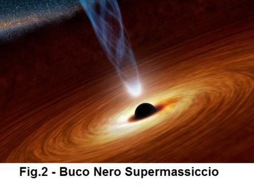 Fig. 2 Buco nero supermassivo